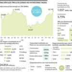 La República- Demanda de energía eléctrica en zonas no interconectadas ha incrementado 25,9%