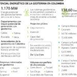 La República- Colombia tiene capacidad potencial de 1.170 MW de generación a través de geotermia